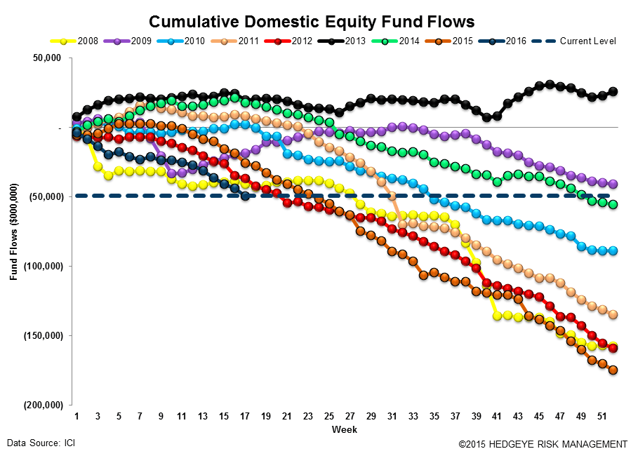 ICI Fund Flow Survey | International Equity Funds Weakening Now Too - ICI12