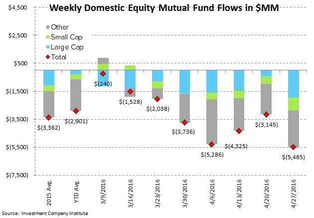 ICI Fund Flow Survey | International Equity Funds Weakening Now Too - ICI2