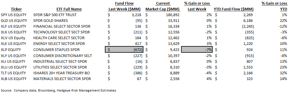ICI Fund Flow Survey | International Equity Funds Weakening Now Too - ICI9