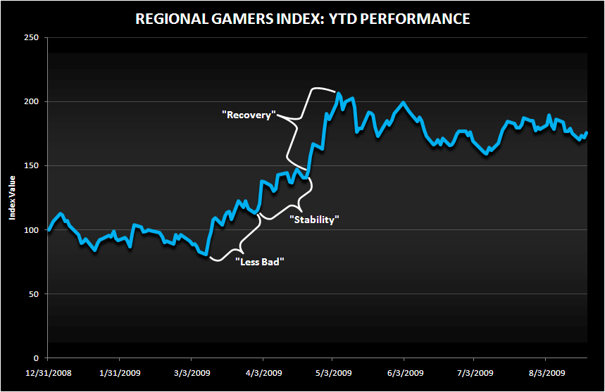GAMING REGIONALS: NOT YET IN THE RECOVERY ROOM - Regional Index