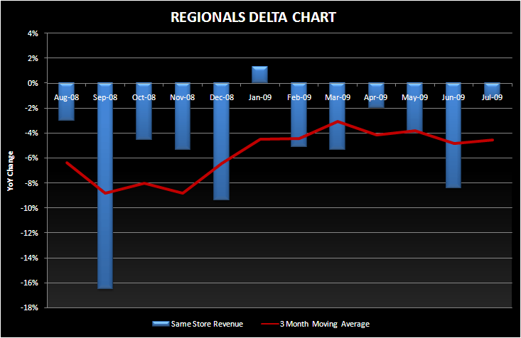 GAMING REGIONALS: NOT YET IN THE RECOVERY ROOM - Regional SSS Delta July