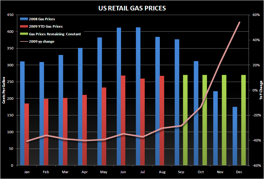 GAMING REGIONALS: NOT YET IN THE RECOVERY ROOM - US Gas Prices Aug Mnthly