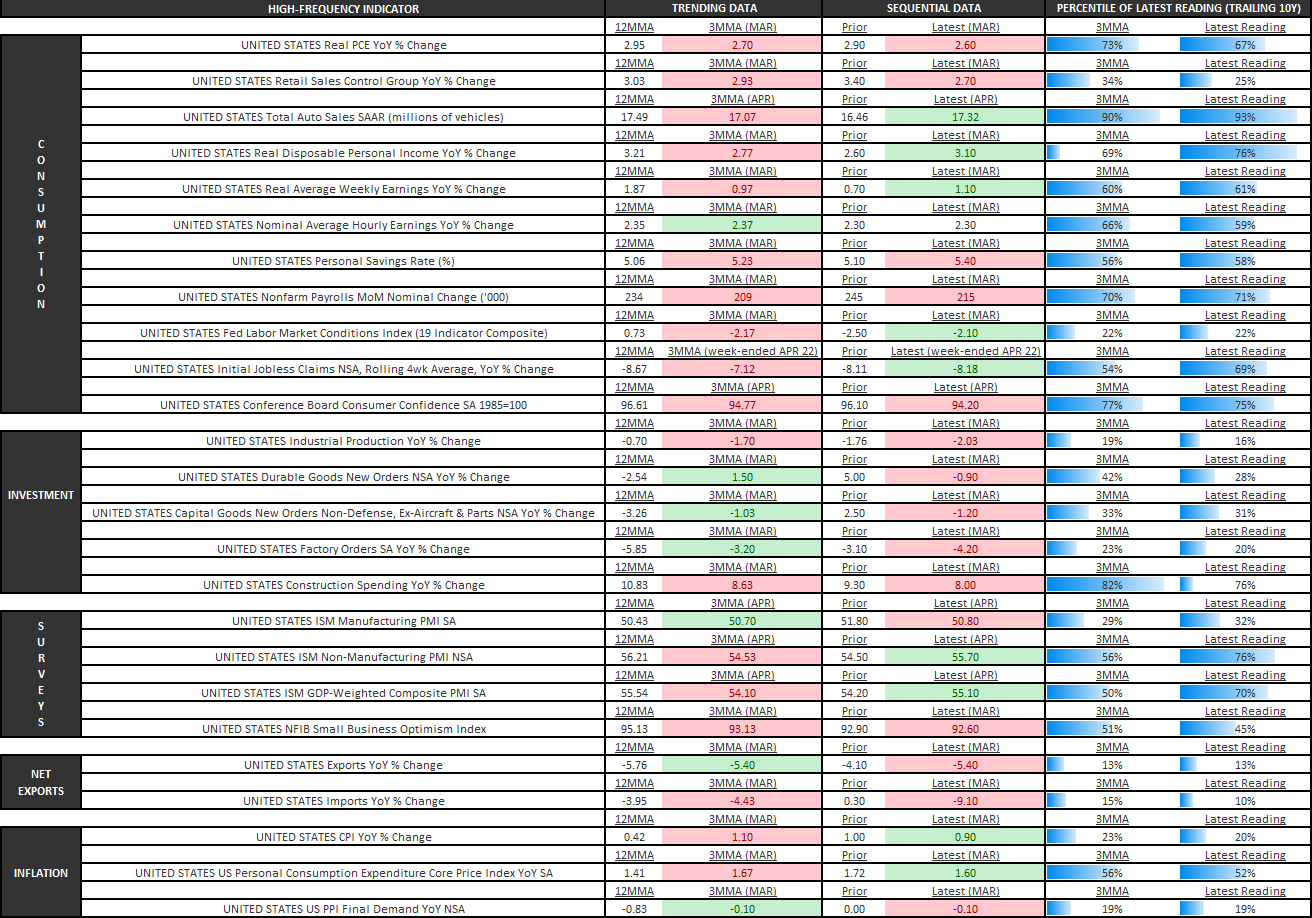 Domestic Economic Growth Won't Not Be Bad in Q2 - U.S. Economic Summary Table