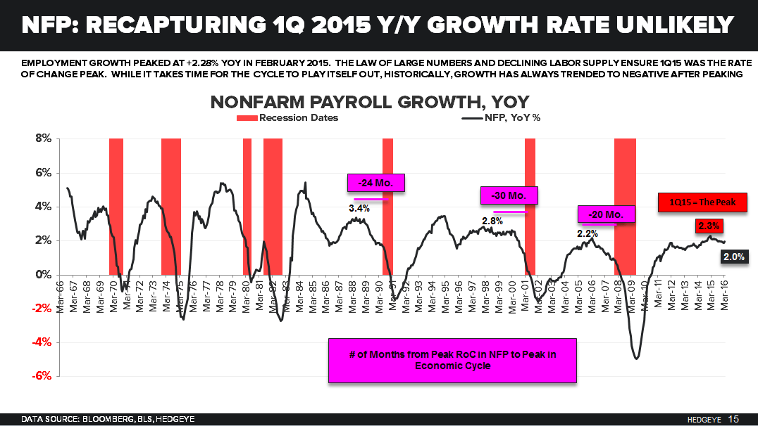 CHART OF THE DAY | FYI: Employment Growth Peaked In Feb 2015 - 05.05.16 EL Chart
