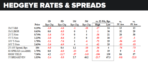 Daily Market Data Dump: Thursday - rates and spreads 5 5