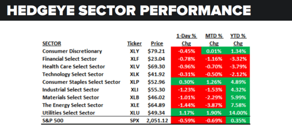 Daily Market Data Dump: Thursday - sector performance 5 5