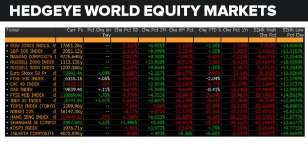 Daily Market Data Dump: Thursday - world equity markets 5 5
