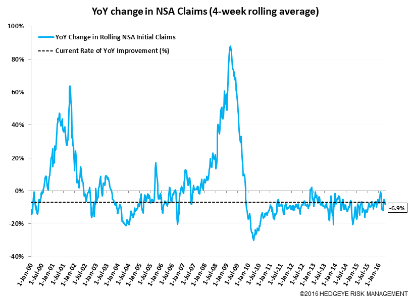 Initial Claims | Energy Is Still Bleeding - Claims11