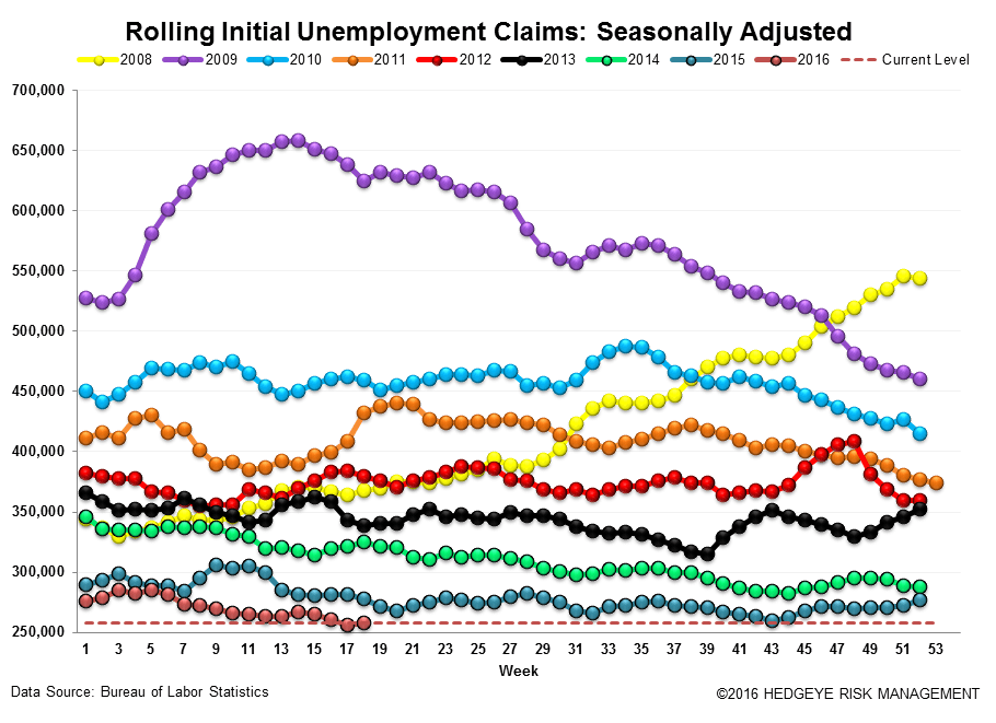Initial Claims | Energy Is Still Bleeding - Claims3