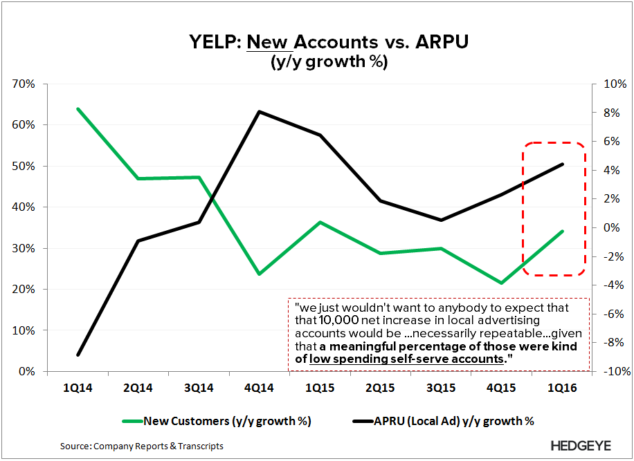 YELP | More Red Flags (1Q16) - YELP   New Acct vs. ARPU