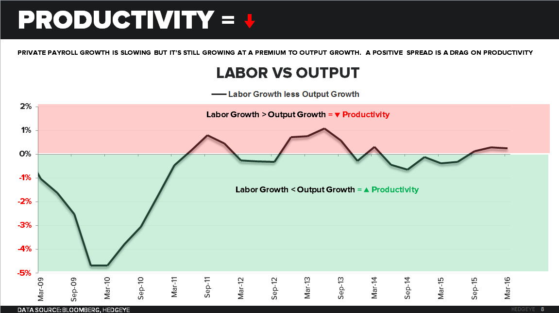 CHART OF THE DAY: Why Productivity ↓ = Real Earnings ↓ - 5 5 cod