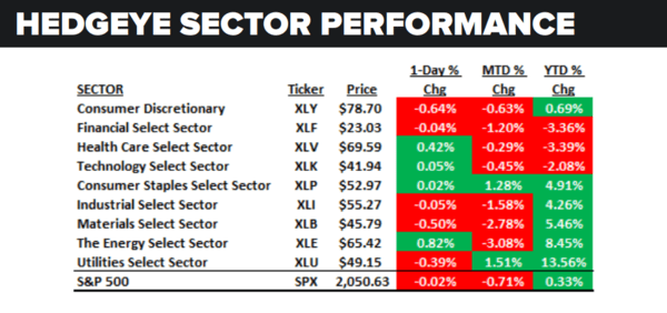 Daily Market Data Dump: Friday - sector performance 5 6