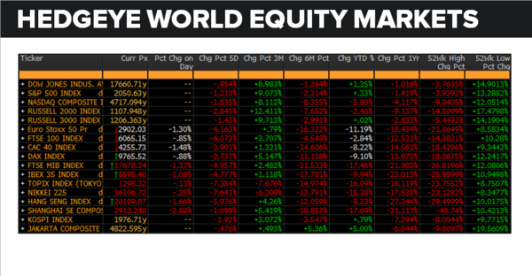 Daily Market Data Dump: Friday - world equity 5 6