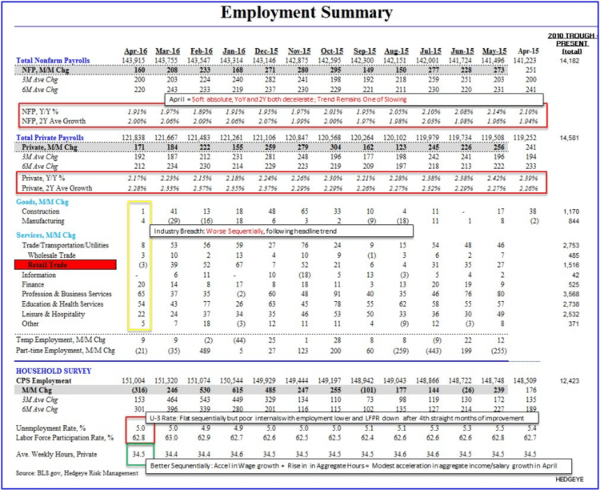 The Unreported Truth Behind Today's Jobs Report - employment summary 5 6