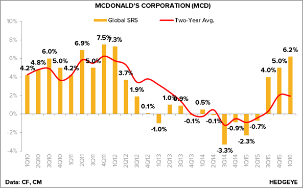 Investing Ideas Newsletter - mcd