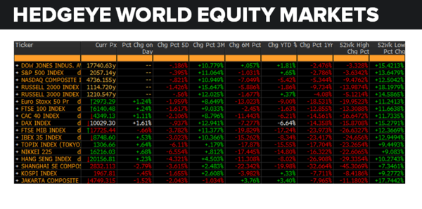Daily Market Data Dump: Monday - equity markets 5 9