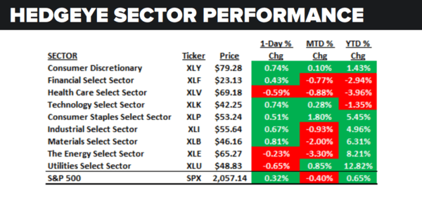 Daily Market Data Dump: Monday - sector performance 5 9