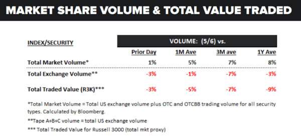 Daily Market Data Dump: Monday - volume 5 9
