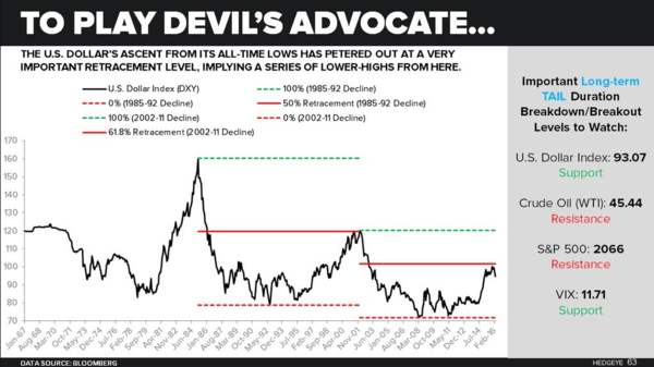 Dale: The Most Important Charts In Global Macro - dxy index2 5 9
