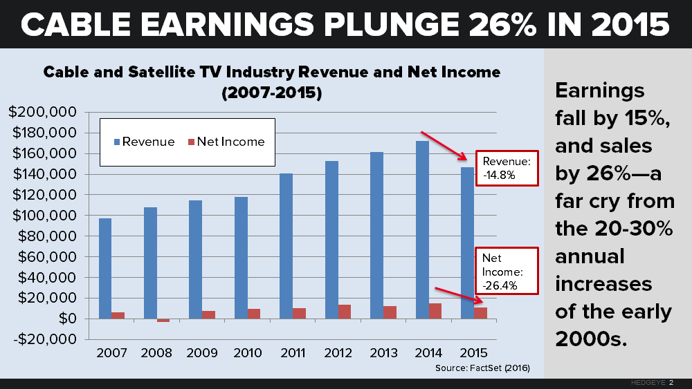 REPLAY | About Everything: Does Cable Have a Future? - neil chart3