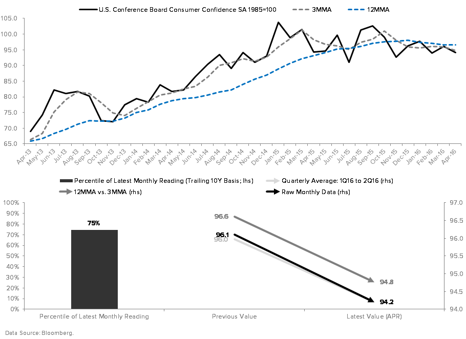 Reflation Reversal Risk Part II - CONSUMER CONFIDENCE