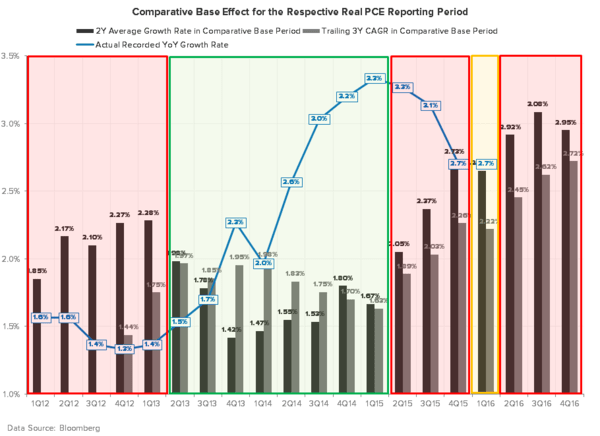 Reflation Reversal Risk Part II - Real PCE Comps