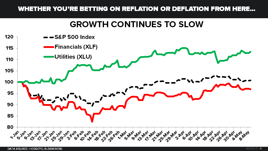 CHART OF THE DAY: How To Play US #GrowthSlowing - 05.10.16 EL Chart