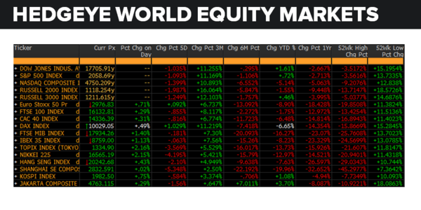 Daily Market Data Dump: Tuesday - equity markets 5 10