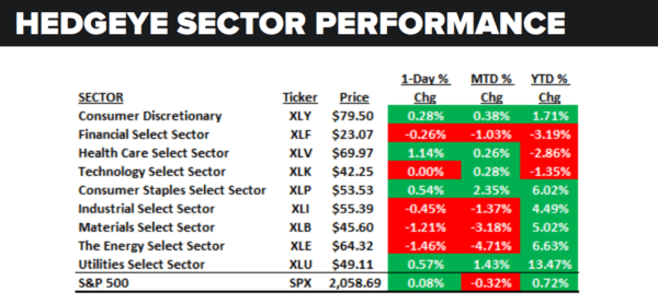 Daily Market Data Dump: Tuesday - sector performance 5 10