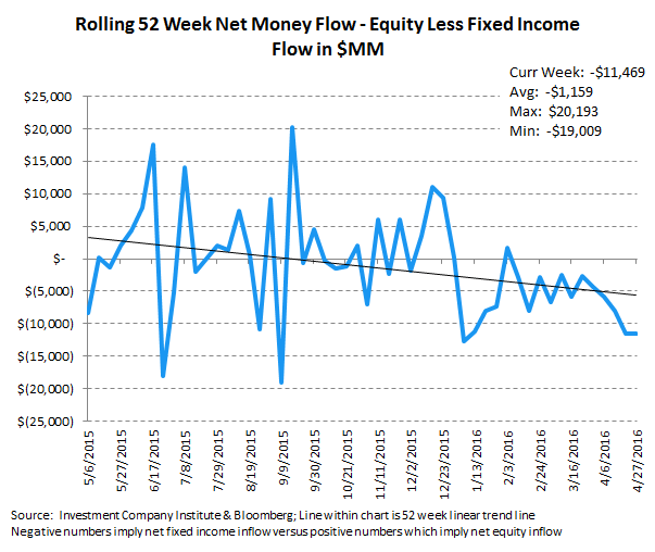 [UNLOCKED] Fund Flow Survey | International Equity Funds Weakening Now Too - ICI10 2