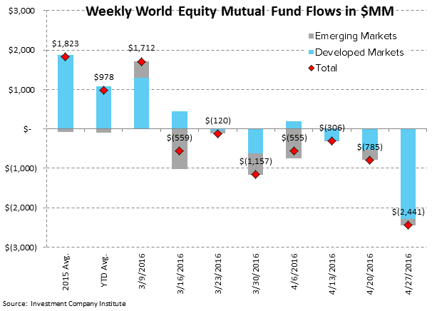 [UNLOCKED] Fund Flow Survey | International Equity Funds Weakening Now Too - ICI3