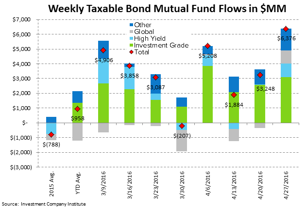 [UNLOCKED] Fund Flow Survey | International Equity Funds Weakening Now Too - ICI4