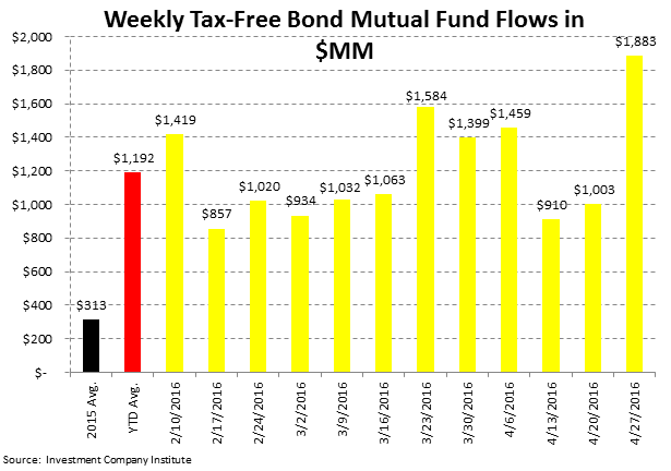[UNLOCKED] Fund Flow Survey | International Equity Funds Weakening Now Too - ICI5