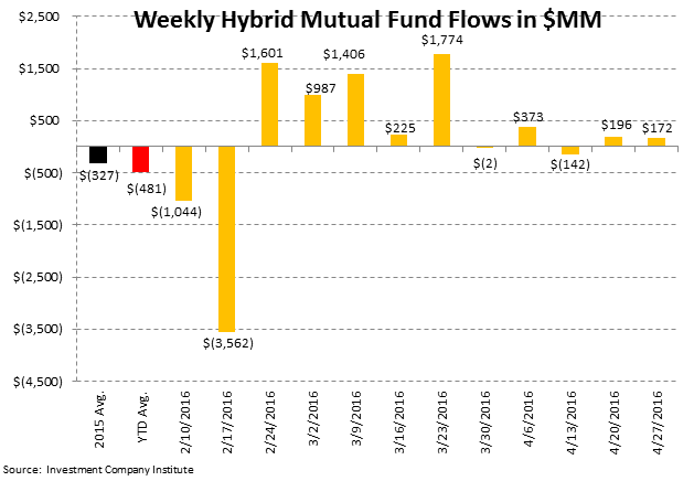 [UNLOCKED] Fund Flow Survey | International Equity Funds Weakening Now Too - ICI6