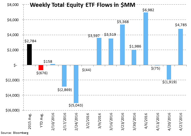 [UNLOCKED] Fund Flow Survey | International Equity Funds Weakening Now Too - ICI7