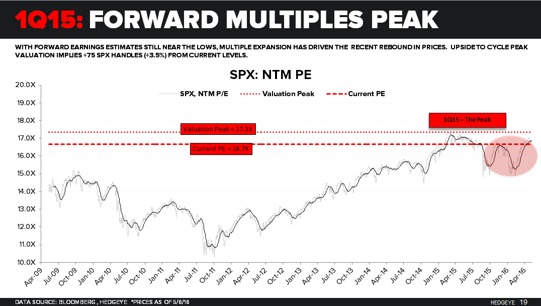 CHART OF THE DAY: A Look At The Peak In S&P 500 P/E - 05.11.16 EL Chart