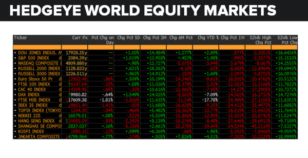 Daily Market Data Dump: Wednesday - equity markets 5 11