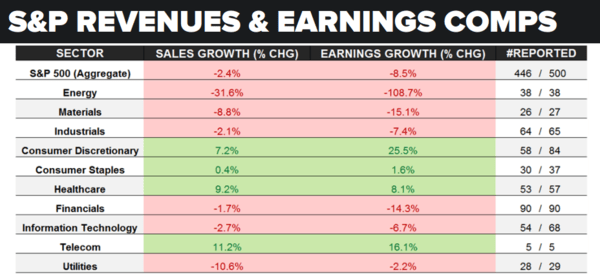 A Brief Update On Earnings Season & Sector Performance - earnings season 5 11