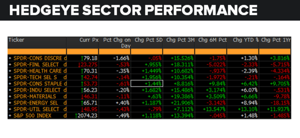 A Brief Update On Earnings Season & Sector Performance - sector performance 5 11