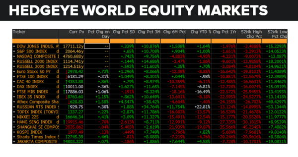 Daily Market Data Dump: Thursday - equity markets 5 12