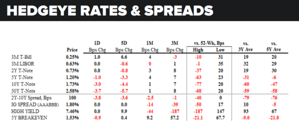 Daily Market Data Dump: Thursday - rates and spreads 5 12