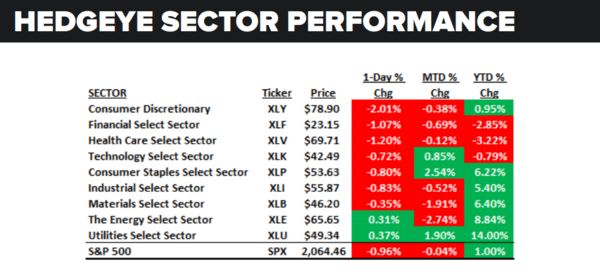 Daily Market Data Dump: Thursday - sector performance 5 12
