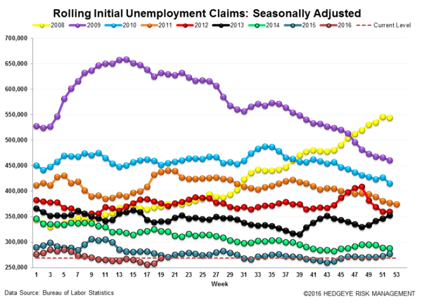 Initial Claims | Back to Back Weakness - Claims3 normal  4