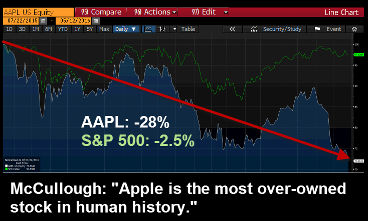 FLASHBACK | McCullough: 'Apple Is the Most Over-Owned Stock In Human History' (7/22/15) - aapl update