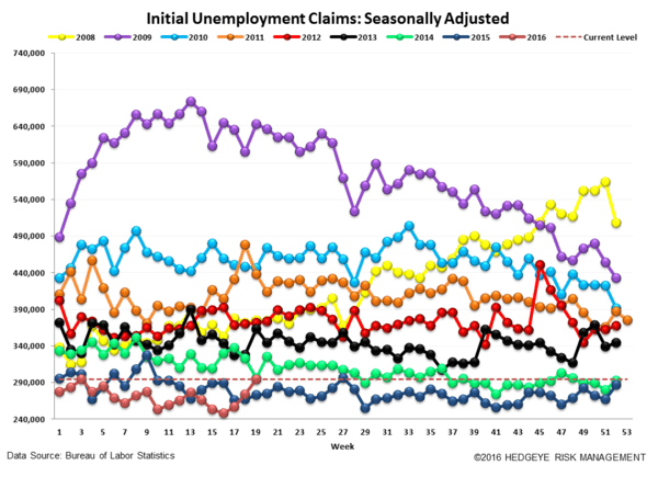 Dissecting Today's Jobless Claims: How Many Points Make A Trend? - jobless claims 5 12