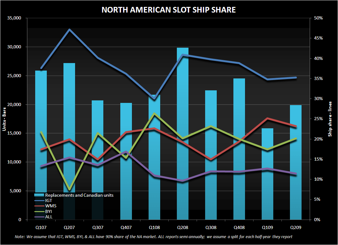 2Q09 SLOT SHIP SHARE  - slot suppliers na marketshare rg