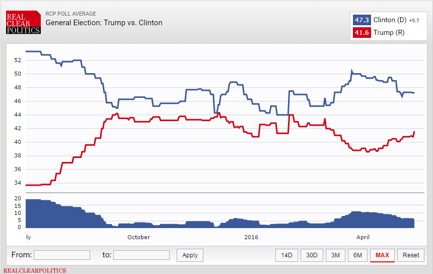 CHART OF THE DAY: Trump Beating Clinton? Not As Challenging As Once Thought - 5 13 16 CoD