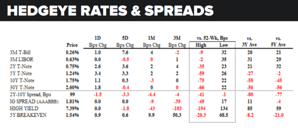 Daily Market Data Dump: Friday - rates and spreads 5 13