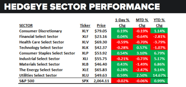 Daily Market Data Dump: Friday - sector performance 5 13
