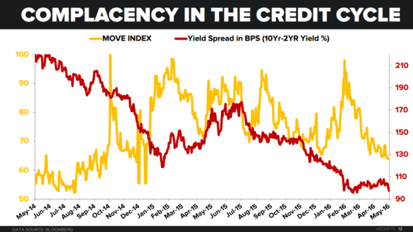 The Evolving Complacency In Credit Markets - credit spreads 5 13